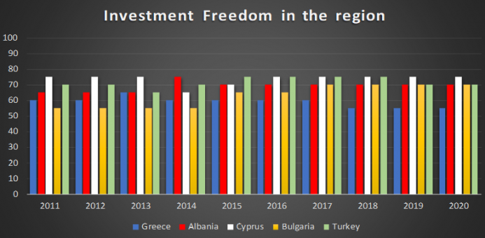 Investment freedom in the same region.