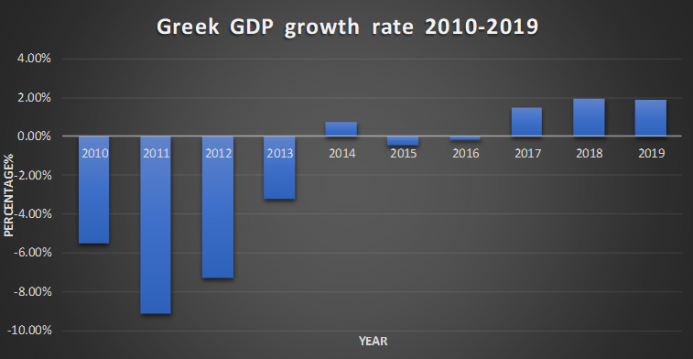 Greek GDP rate