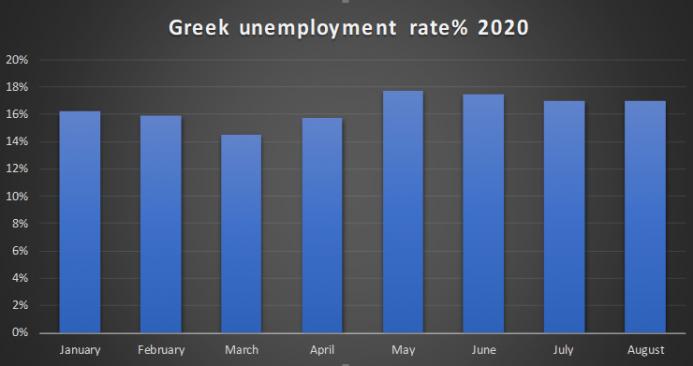 Greek unemployment rate
